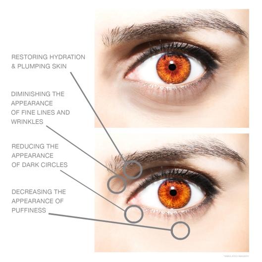 Eye-Transform